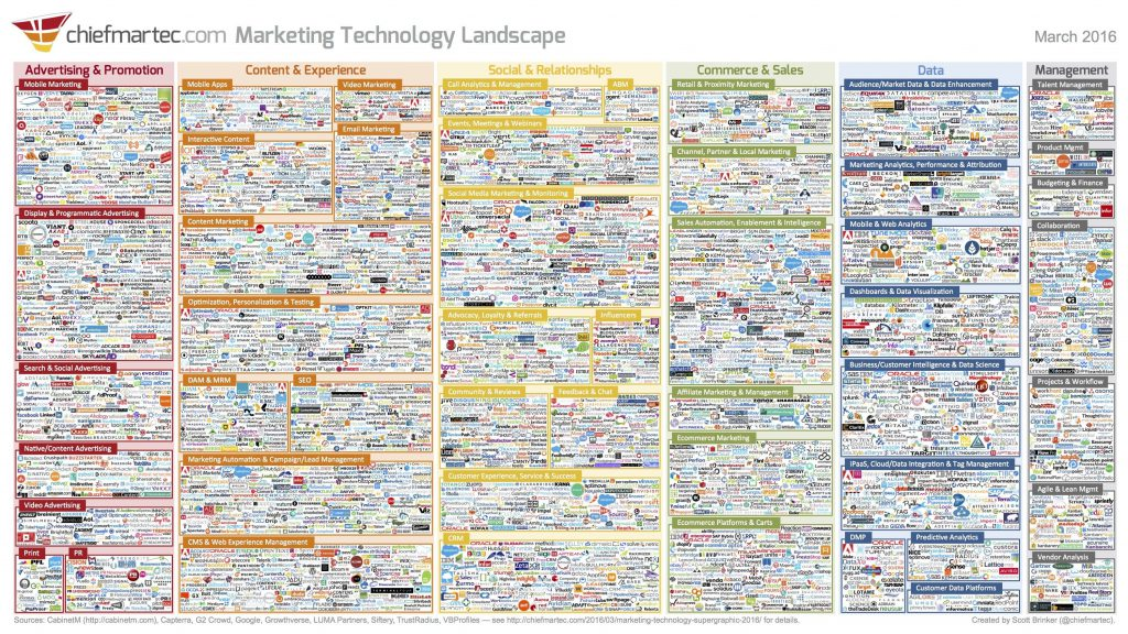 marketing_technology_landscape_2016_3000px-compressor